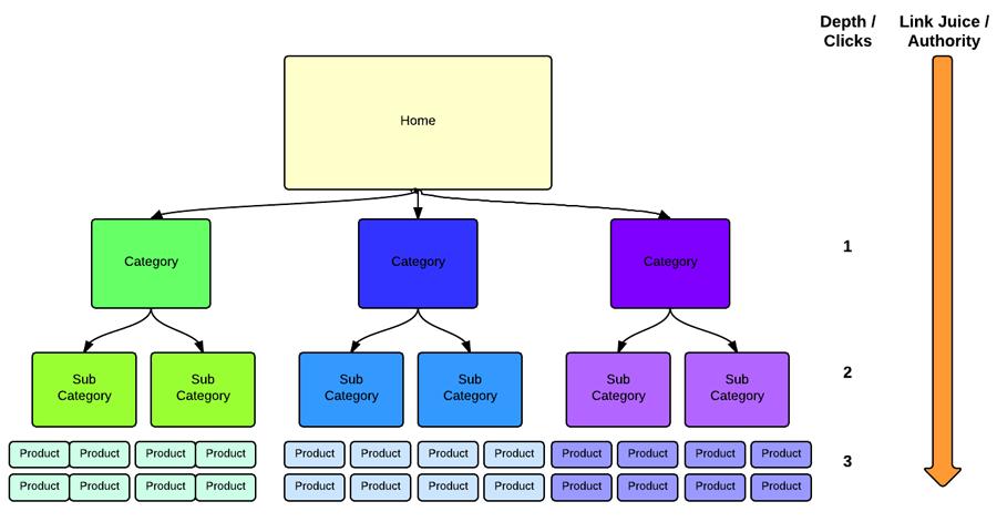 website architecture di un e-commerce